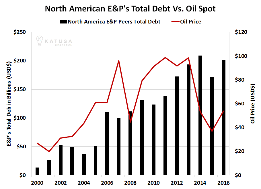 North American E&P Total Debt vs Oil Price
