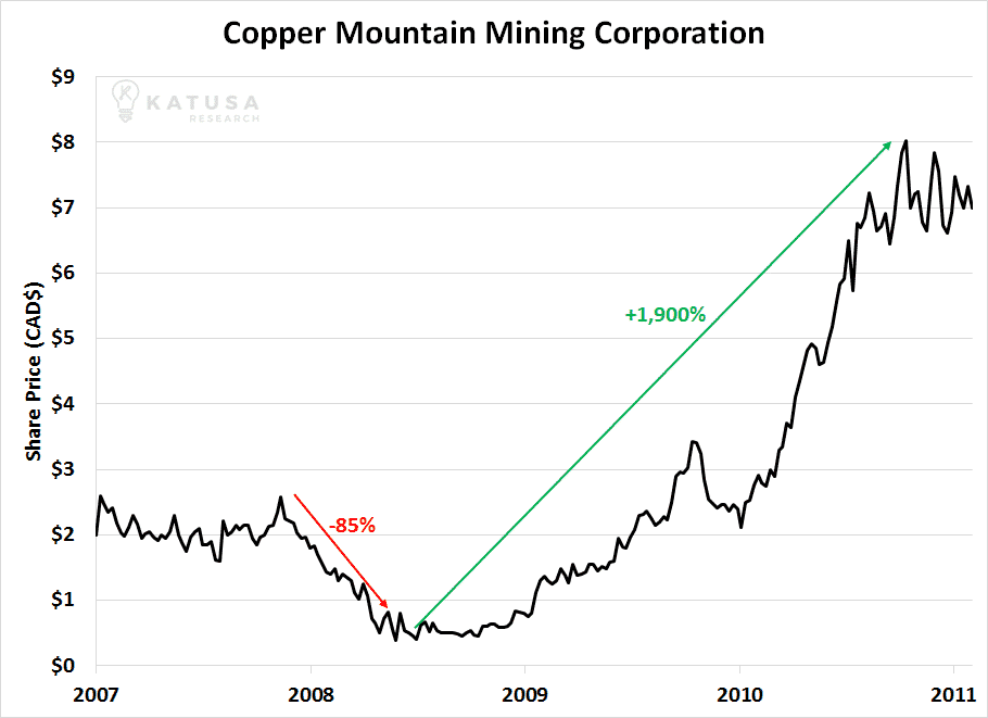 Copper Mountain Mining Chart