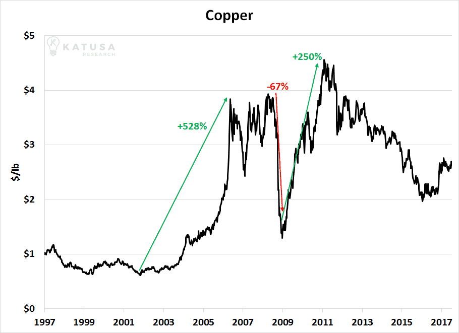 060717 Copper Price
