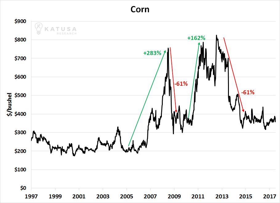060717 Corn