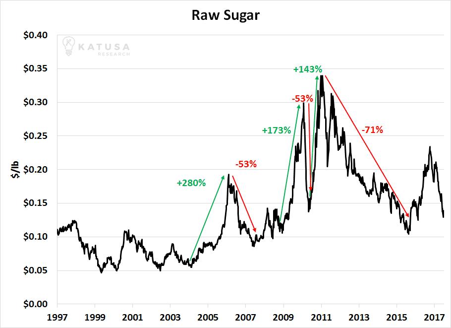 060717 Sugar