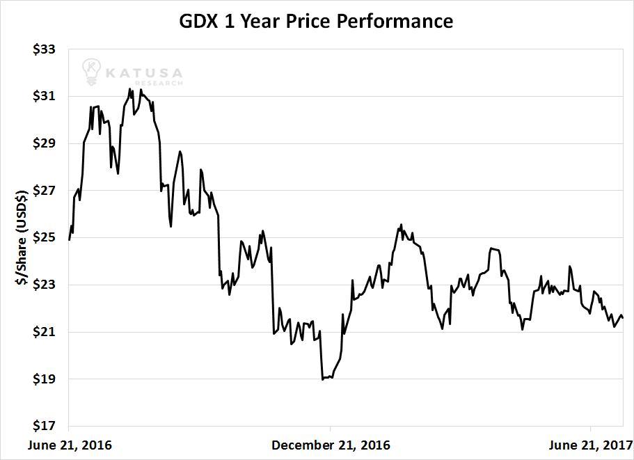 GDX 1 year performance