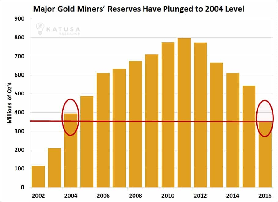 Gold Miners Are Running Out of Gold. Here's Why That's Good for You