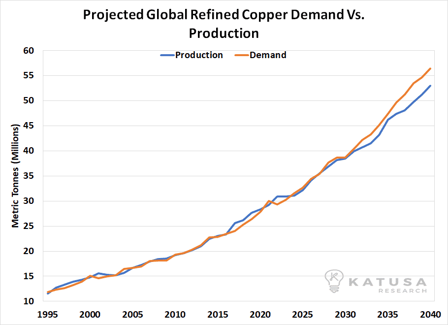 170817 global mined copper production 3%