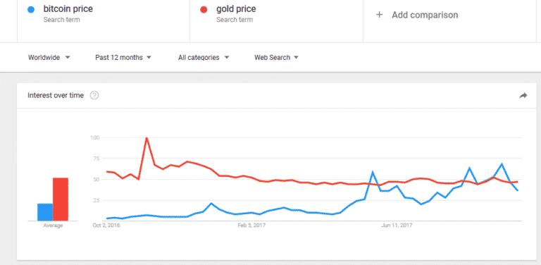 bitcoin price vs gold price