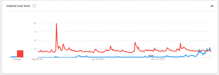 bitcoin price vs gold price since 2011