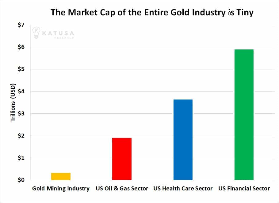 This Small Move Could Send a Tidal Wave of Money into Gold Stocks