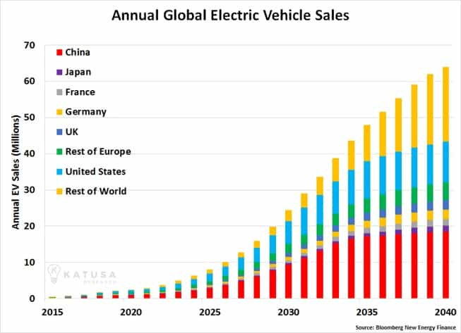 How to Make a Fortune in the Electric Vehicle Boom Without Selling a Single Car