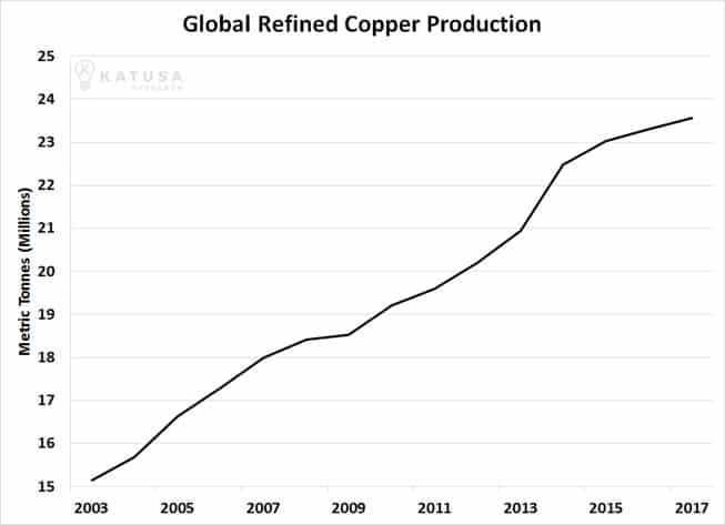 Why Copper Stocks Could Easily Rise 10-Fold From Current Levels