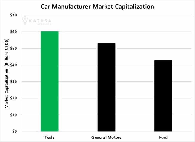 The Biggest Change to the Car Industry in a Century