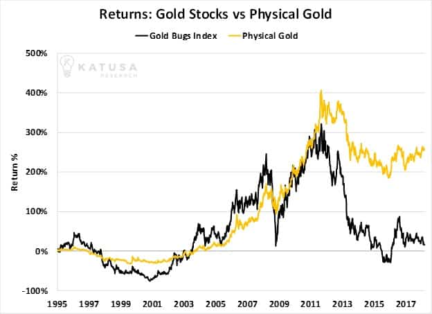 Gold is a Sleeping Giant You Can't Afford to Miss