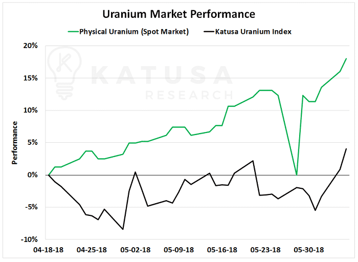 The Uranium Bull Market Just Reached an Inflection Point and Has Officially Started