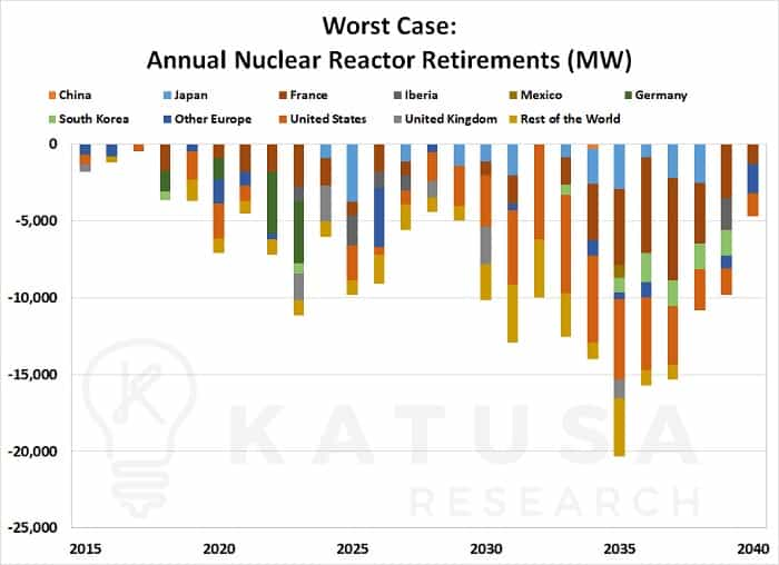 The Absolute Worst Things You'll Read About Uranium – A Katusa Short Report