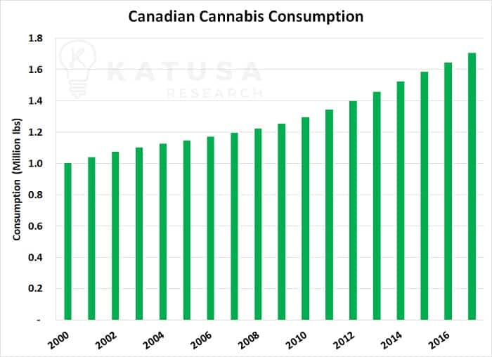 The Marijuana Meltup – Is October 17th Independence Day or Reality Day for Cannabis Investors?