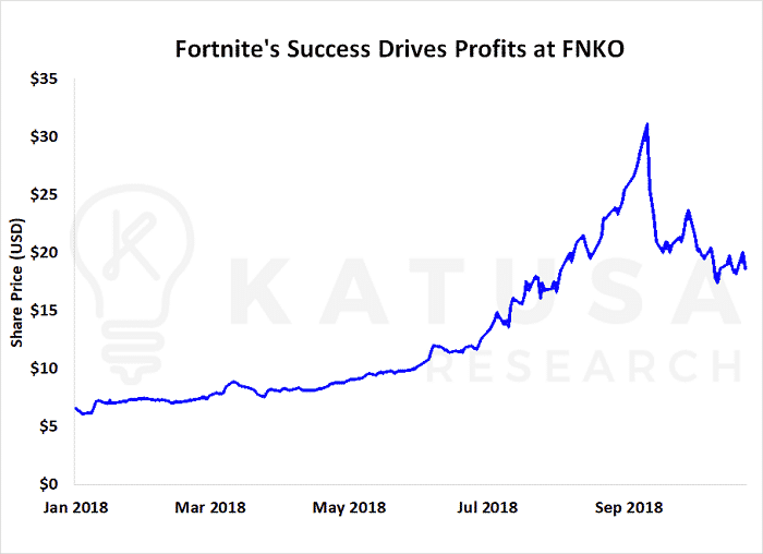 Fortnite - The Single Game That Made  Billion in the First Five Months of 2018