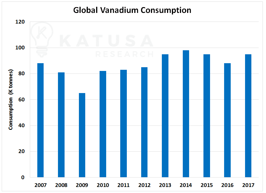 The Hottest Metal in the World Right Now – Vanadium