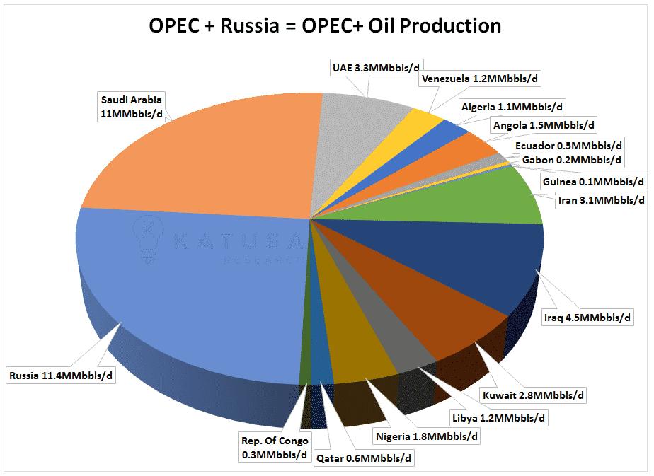 Trump Need's NOPEC, not OPEC