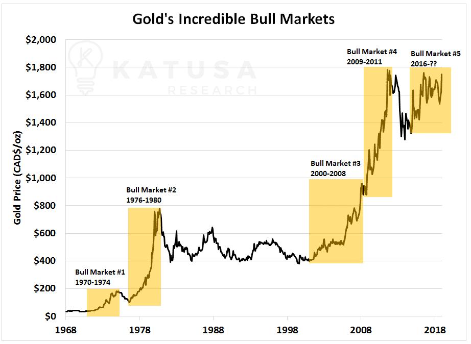 Gold's Incredible Bull Markets Chart