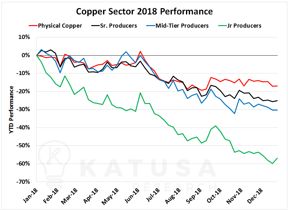 Could There be a Copper Wipeout?