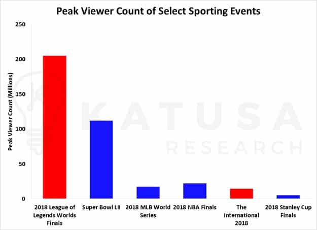 eSports Paving the Way for the Video Game Industry