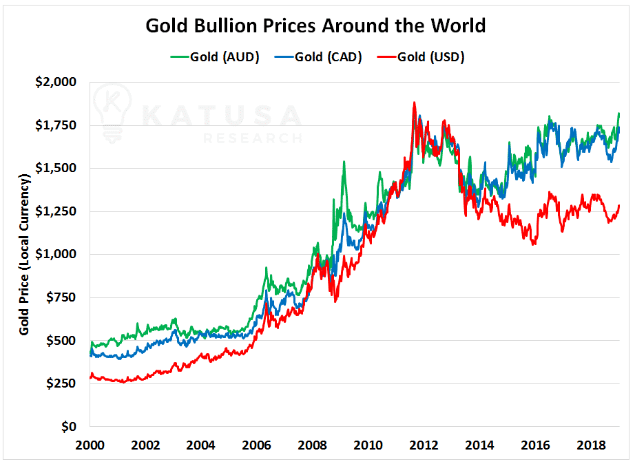 Gold Bullion Prices Around the World