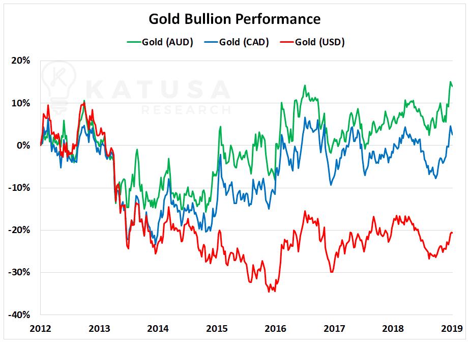 Gold Bullion Performance