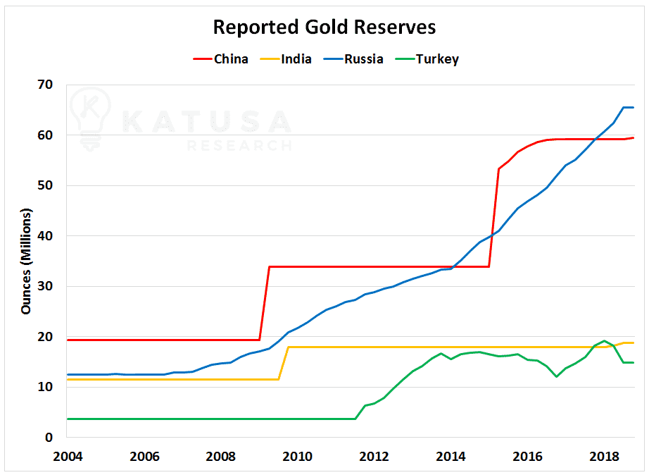 Reported Gold Reserves in China, India, Russia, and Turkey