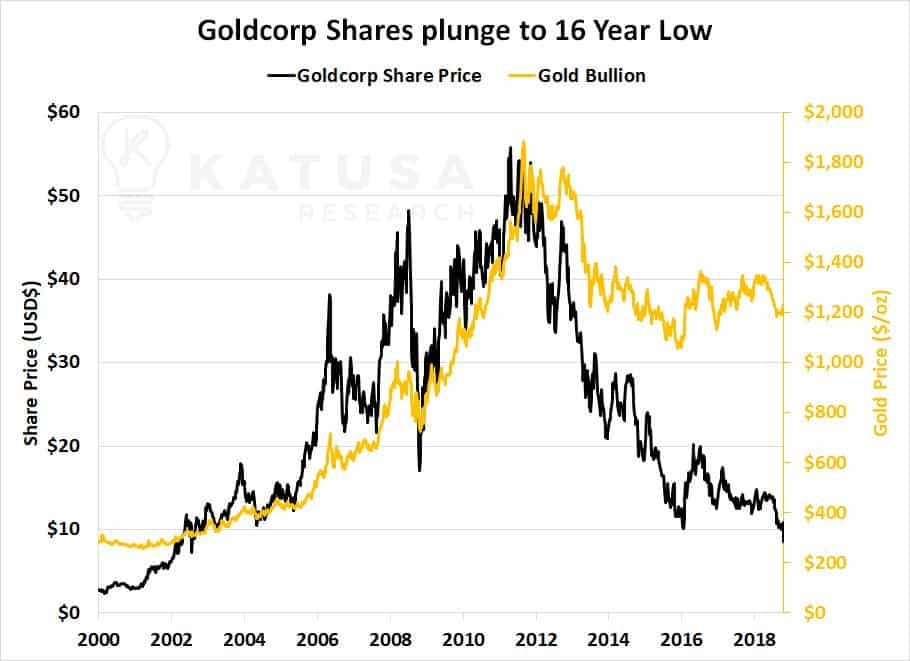 Newmont Just Dumped More Fuel on the Gold Bull Market