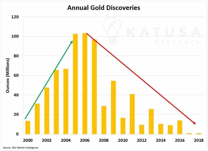 Annual Gold Discoveries