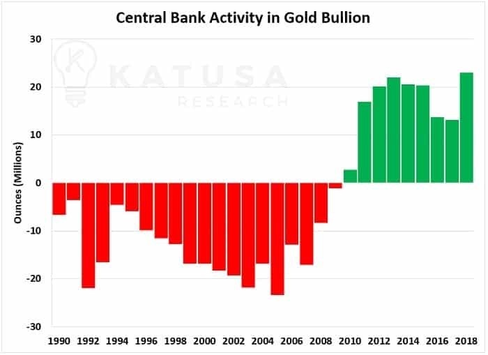 Central Bank Activity in Gold Bullion