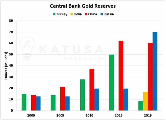 Central Bank Gold Reserves Chart