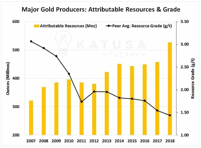 Major Gold Producers: Attributable Resource & Grade - Gold Transfer