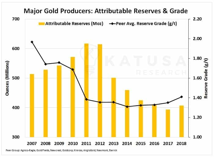 Major Gold Producers: Attributable Reserves & Grade