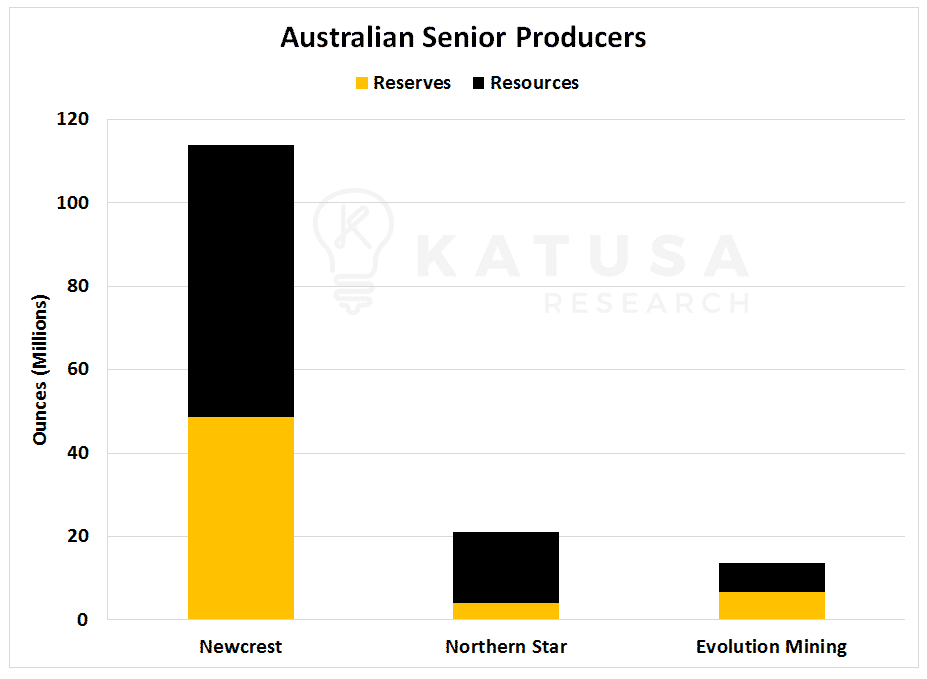 Australian Senior Producers