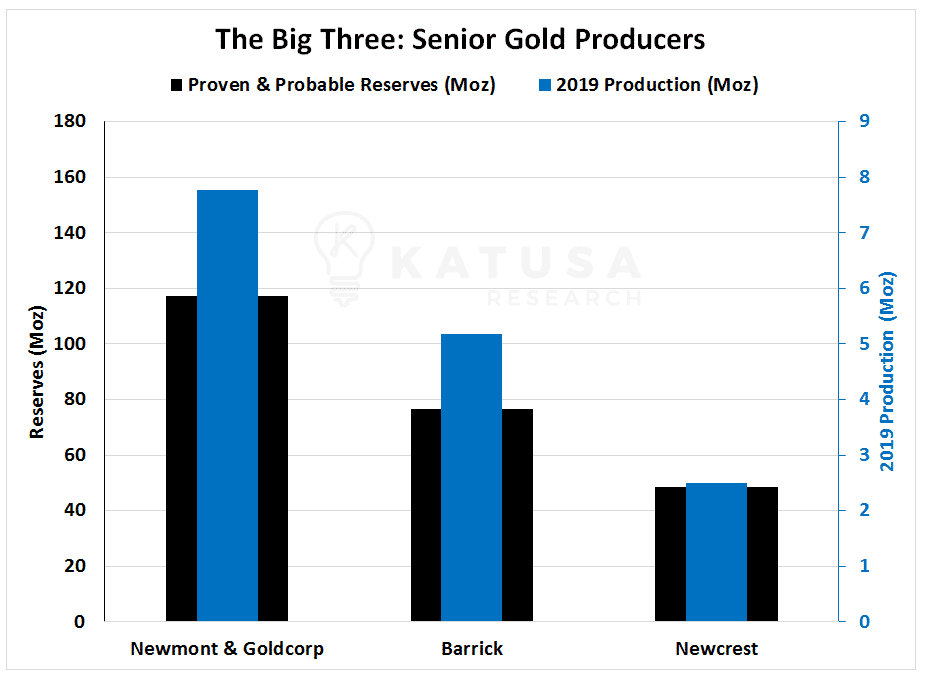 The Big Three: Senior Gold Producers