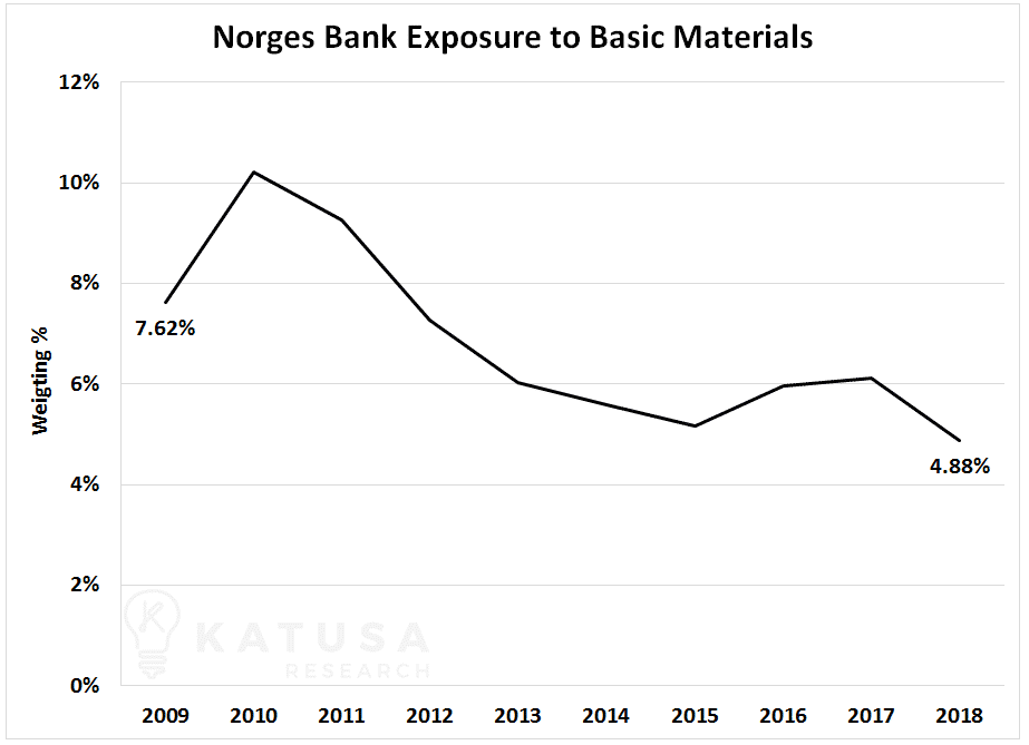 NorgesBank