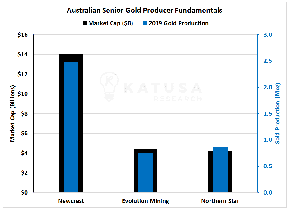 Australian Senior Gold Producer Fundamentals