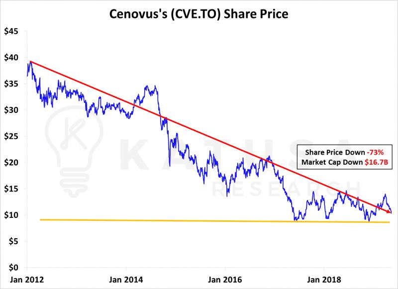 Cenovus Share Price