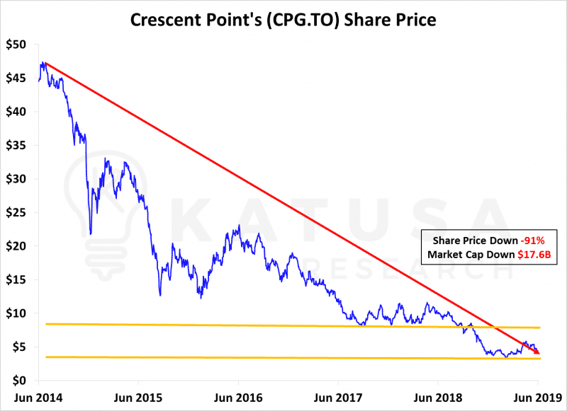Crescent Point Share Price