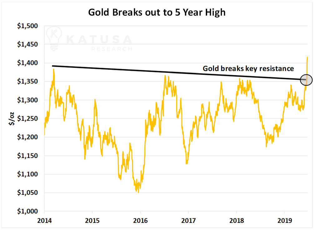 Gold breaks out to 5year high