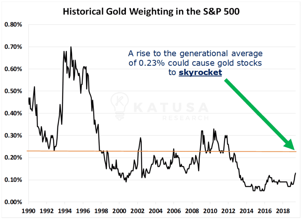 Historical Gold Weighting in the S&P 500