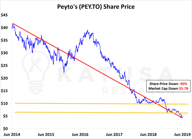 Peyto Share Price