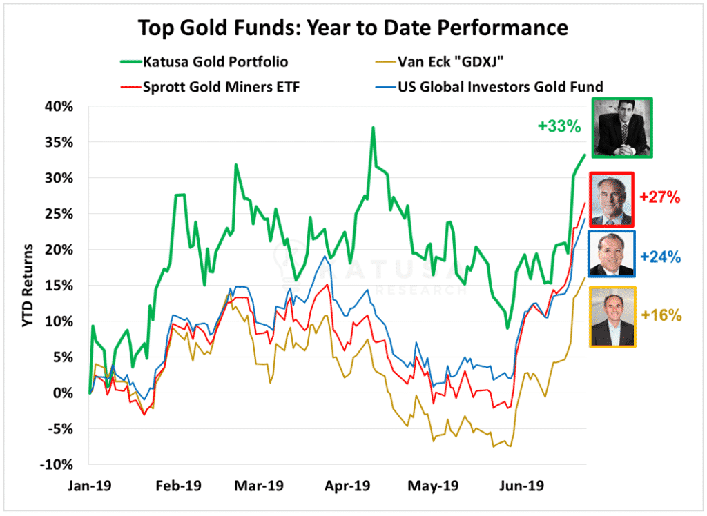 Top Gold Funds- Year to Date Performance Katusa Sprott GDXJ US Global Investors Gold Fund