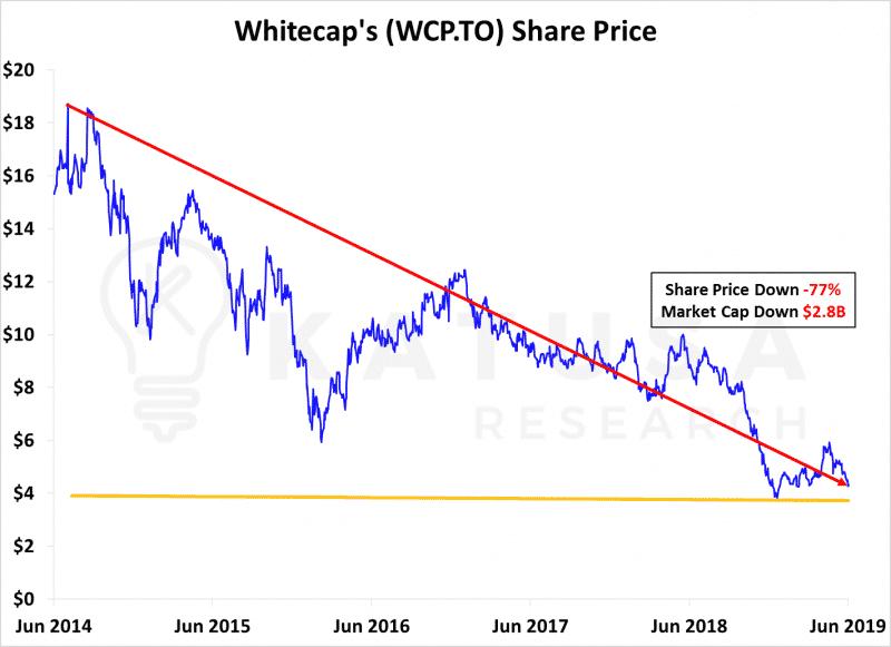 Whitecap Share Price