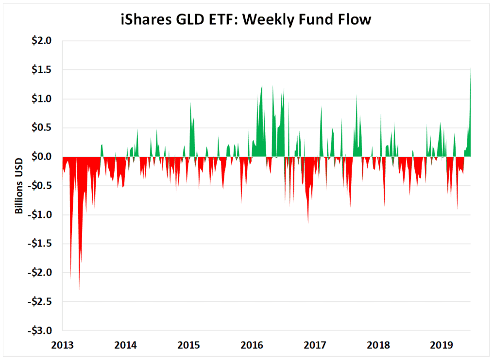 iShares GLD ETF Weekly Fund Flow