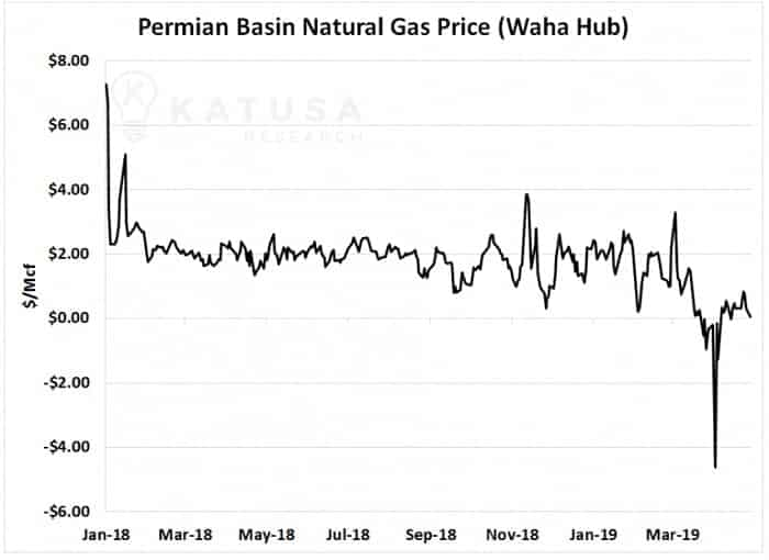 Permian Basin Natural Gas Price