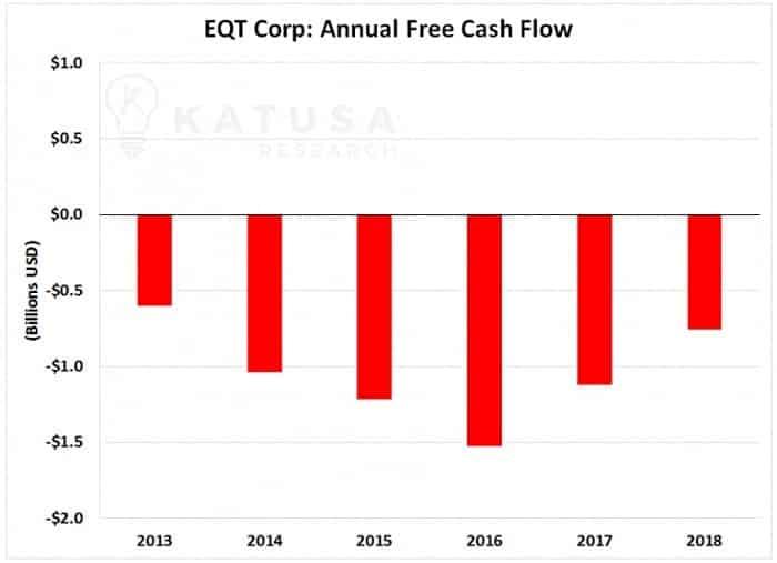 EQT Corp Annual Free Cash Flow