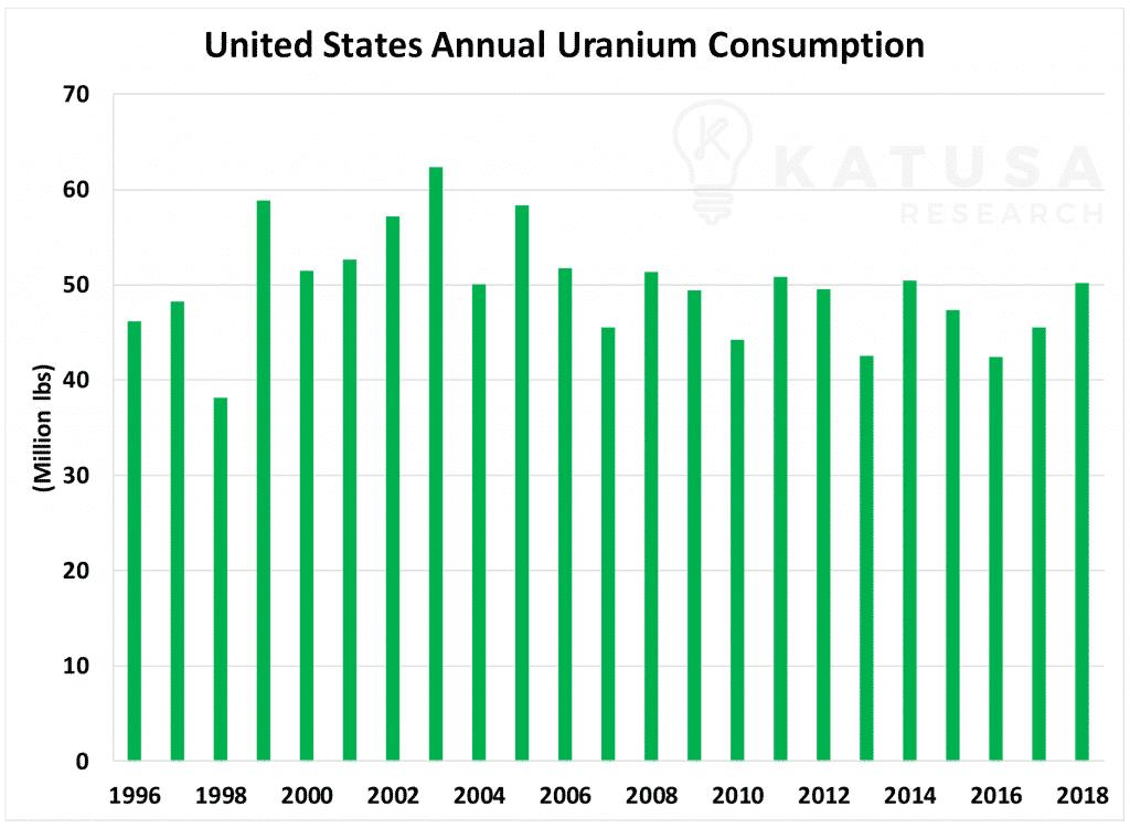US Annual Uranium Consumption-min