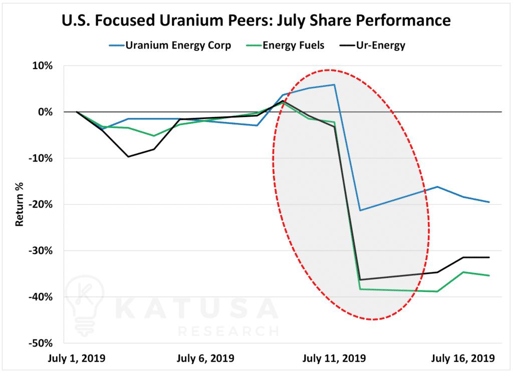US Focused Uranium Peers July Share Performance-min