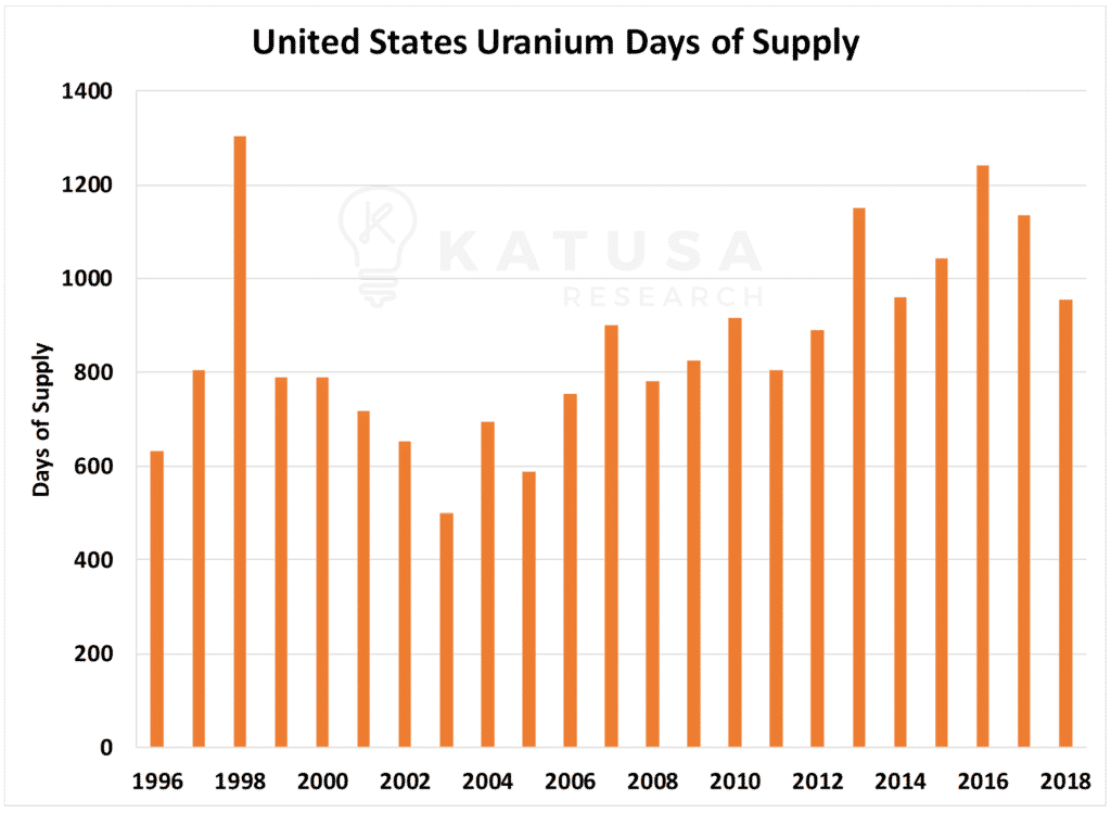 US Uranium Days of Supply-min
